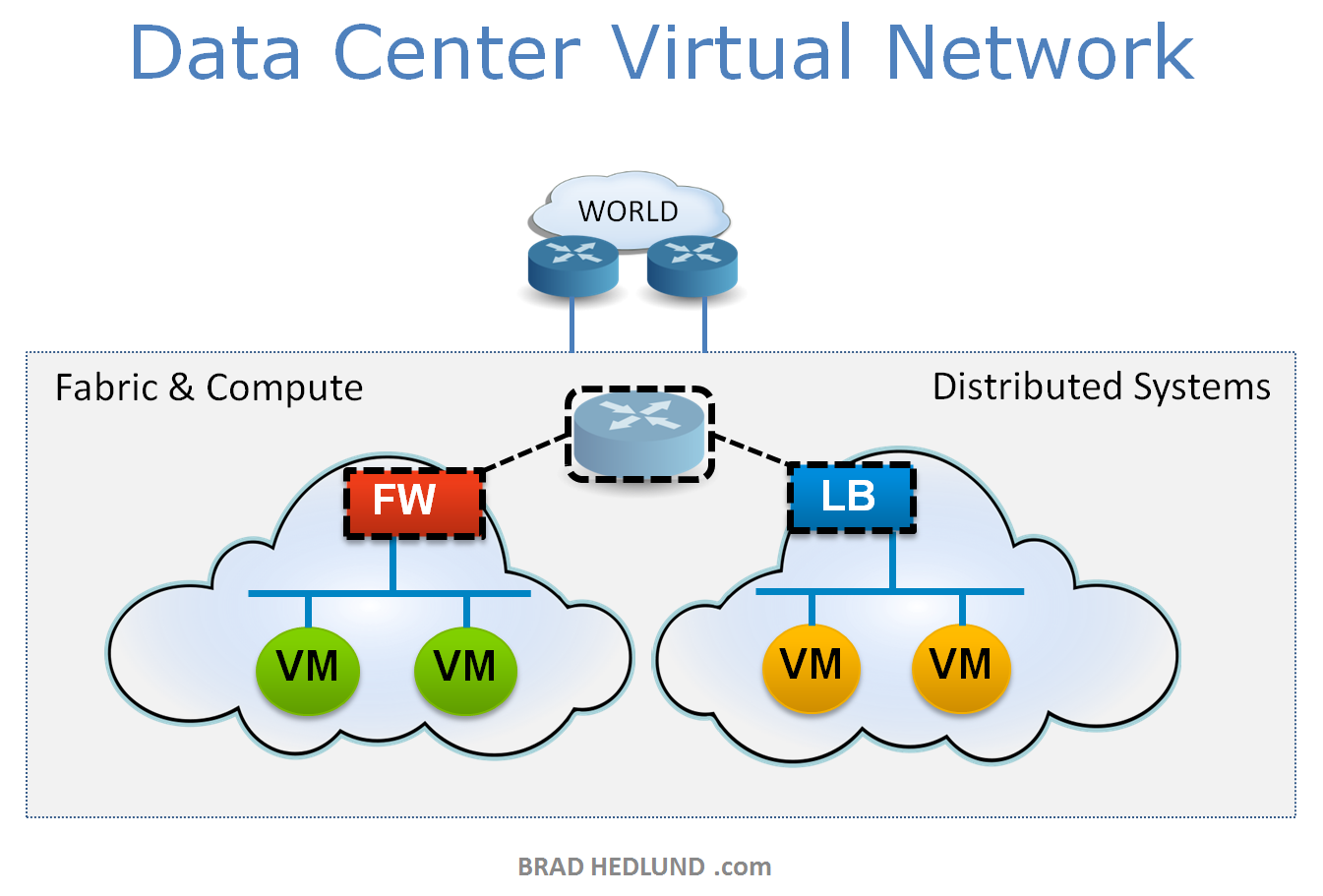 Data Center Virtual Network