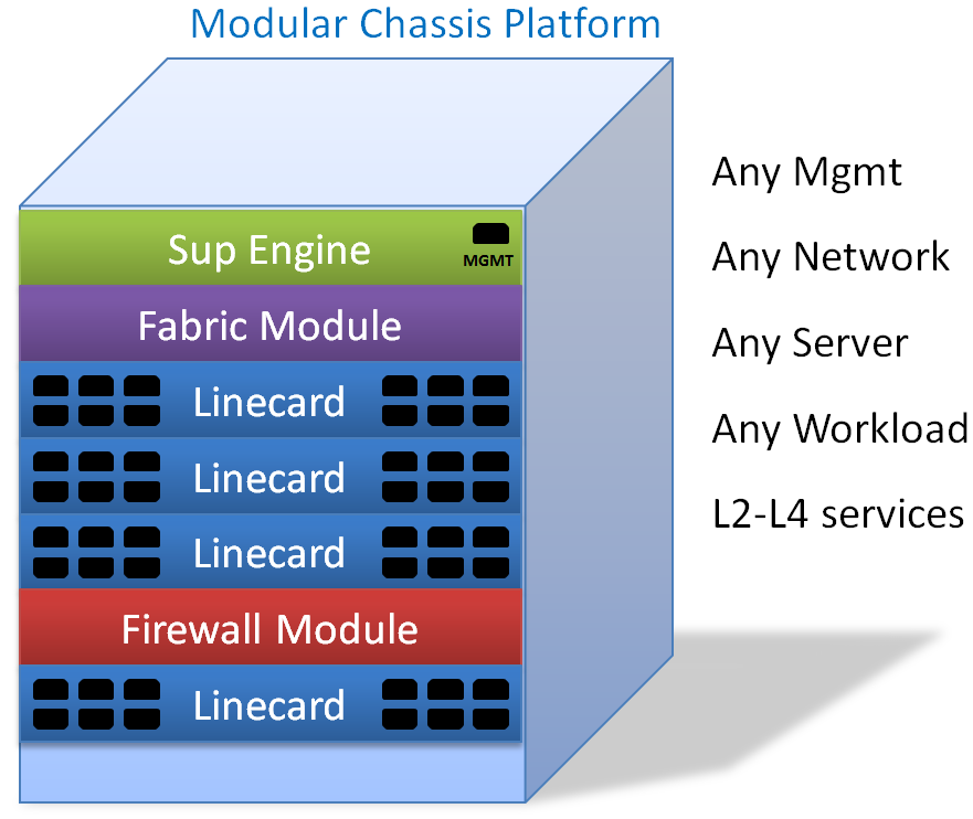 Network Virtualization: a next generation modular platform for the data ...