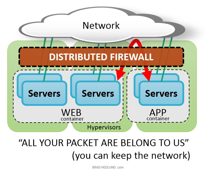 Distributed Firewall
