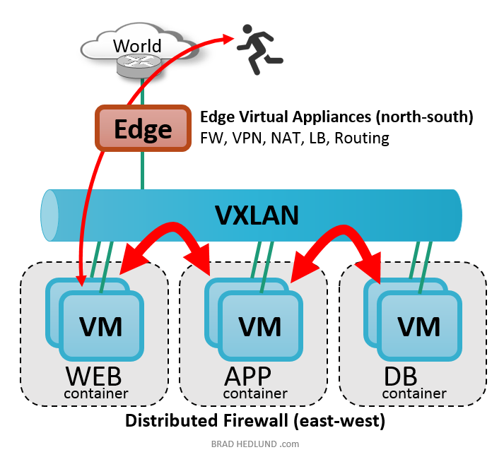 Edge virtual appliances
