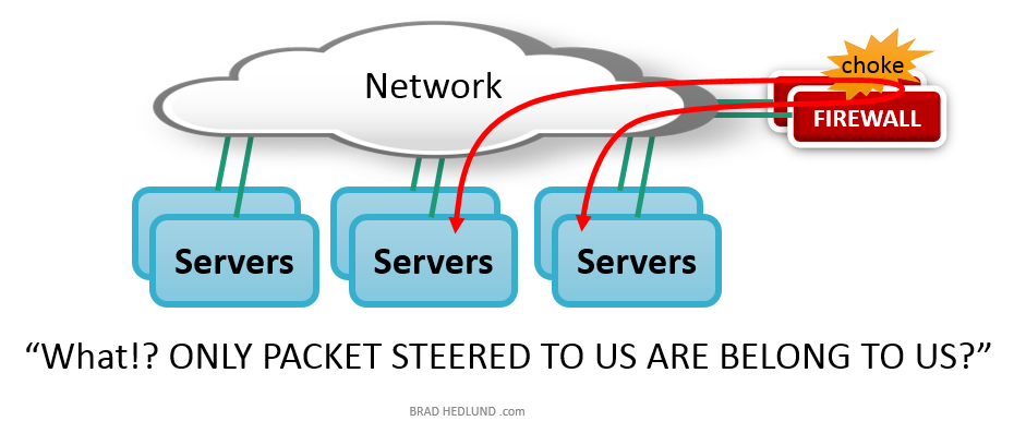 Traffic steering to Firewall