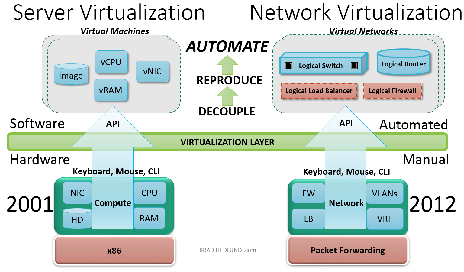 What is Network Virtualization