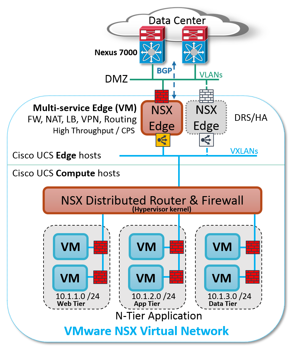 Figure: Sample VMware NSX logical topology on Cisco UCS