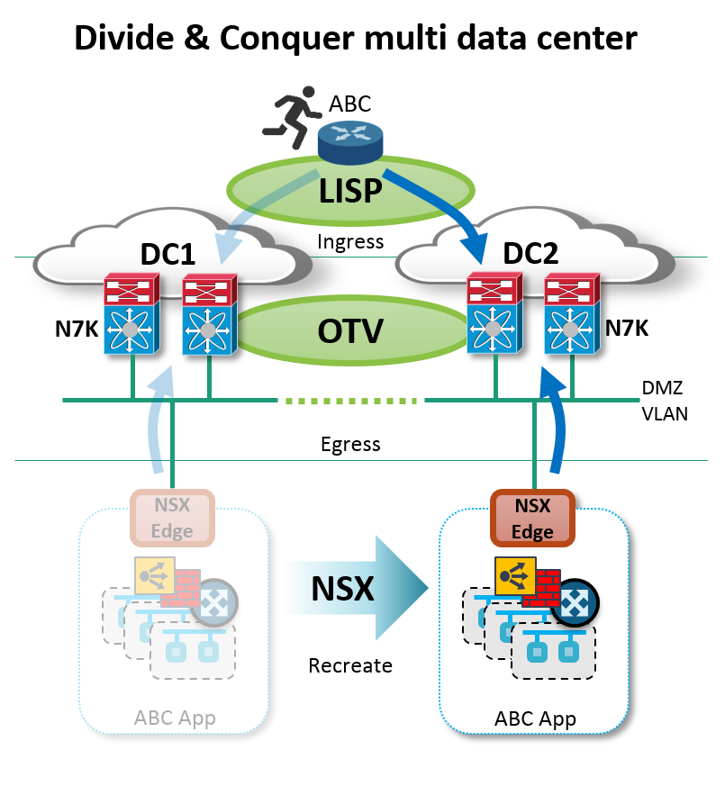 Figure: Multi data center with VMware NSX, Cisco OTV and LISP