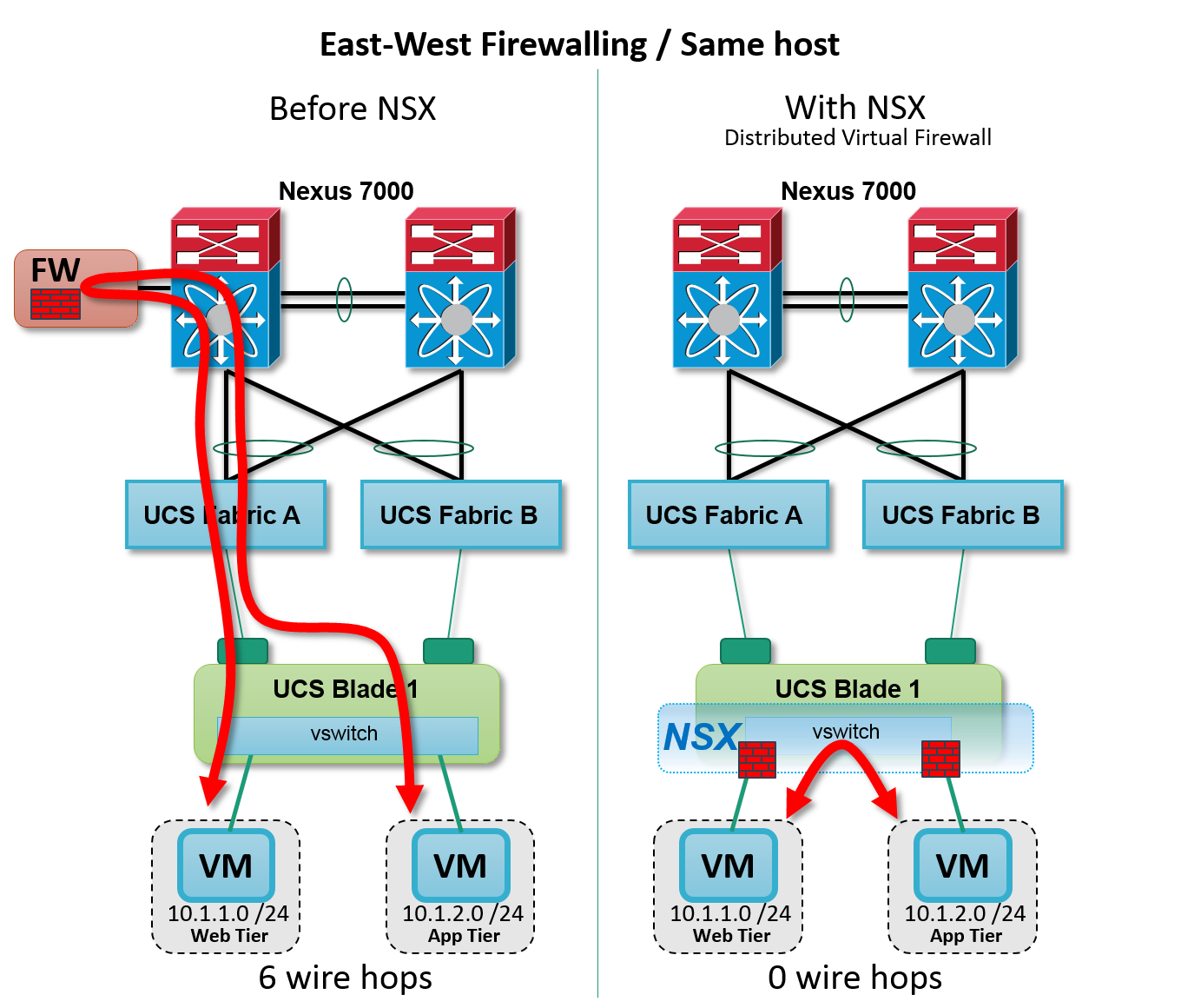 Figure: NSX Distributed Firewall -- intra host