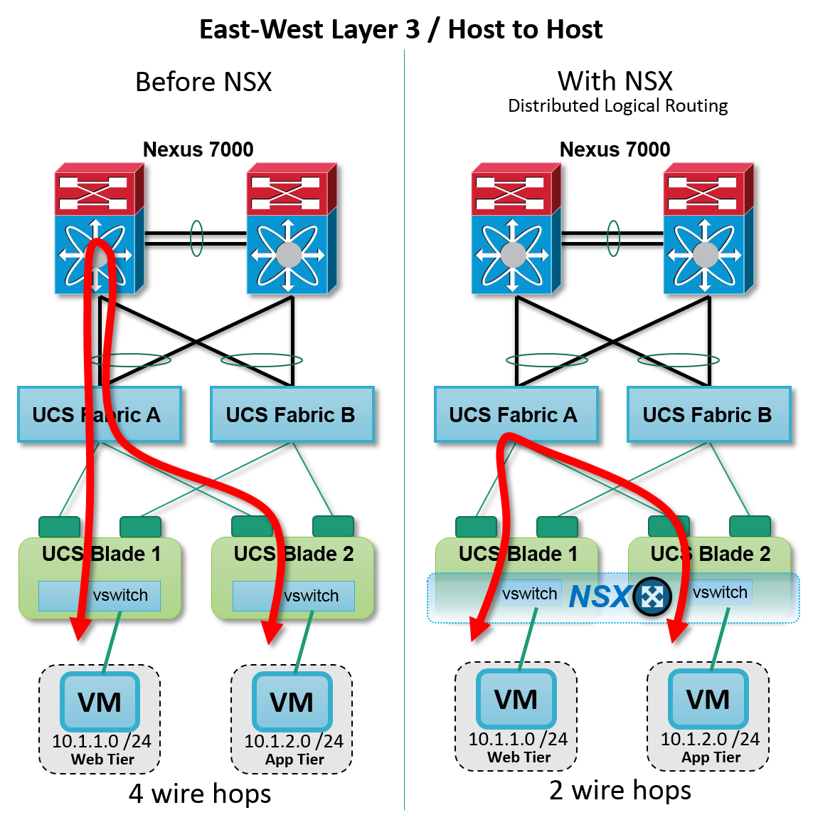 Figure: NSX Distributed Layer 3 routing -- inter host
