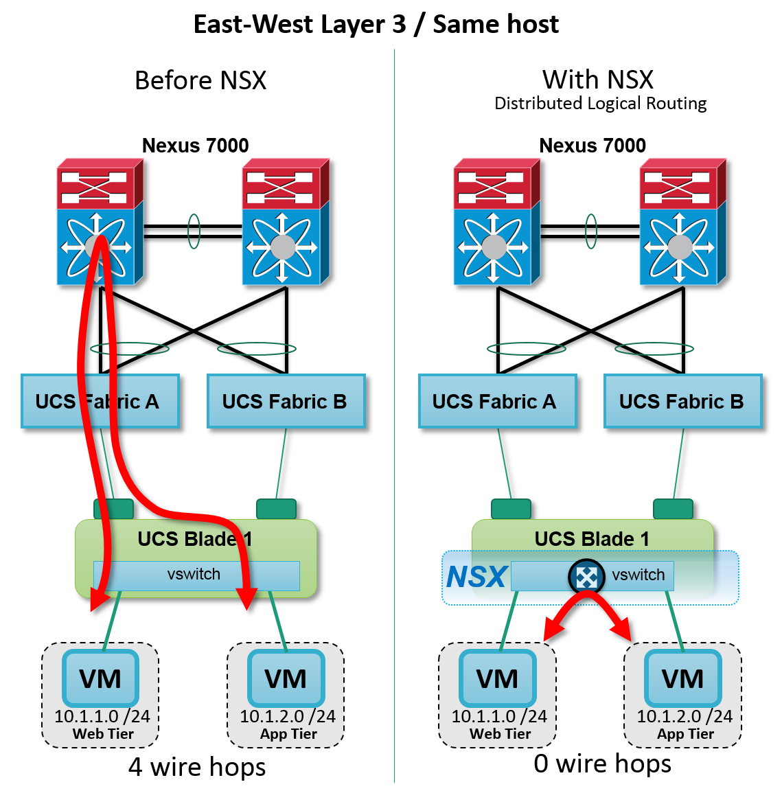 Figure: NSX Distributed Layer 3 routing intra host