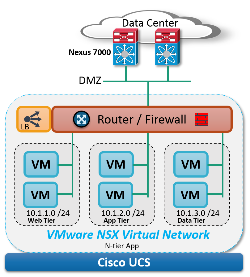 NSX Cisco logical topology