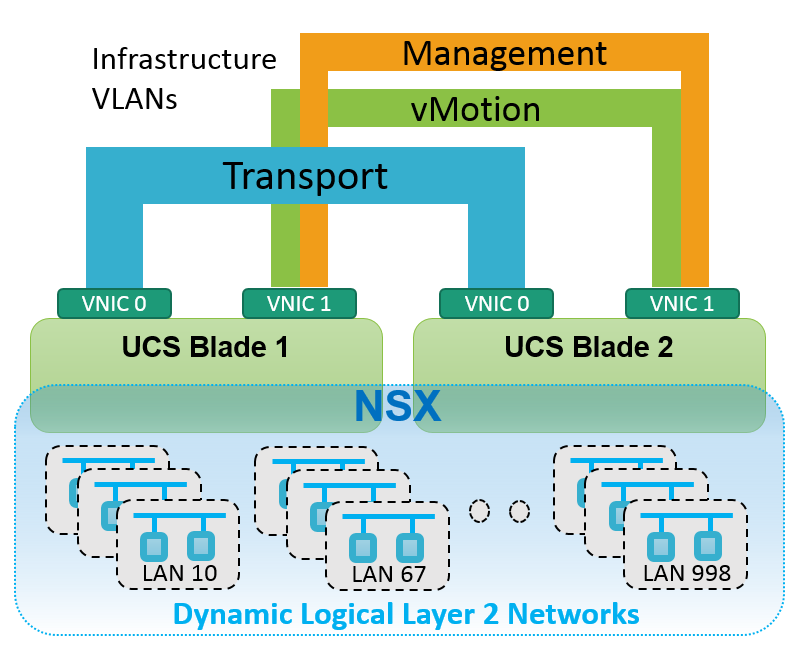 Figure: NSX dynamic logical Layer 2 networks
