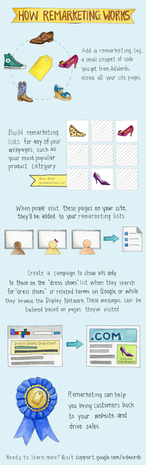Google Remarketing Infographic