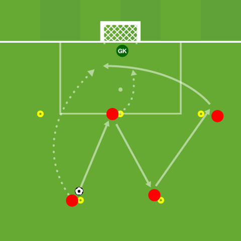 Creating Chances From Central Areas: Scoring Patterns