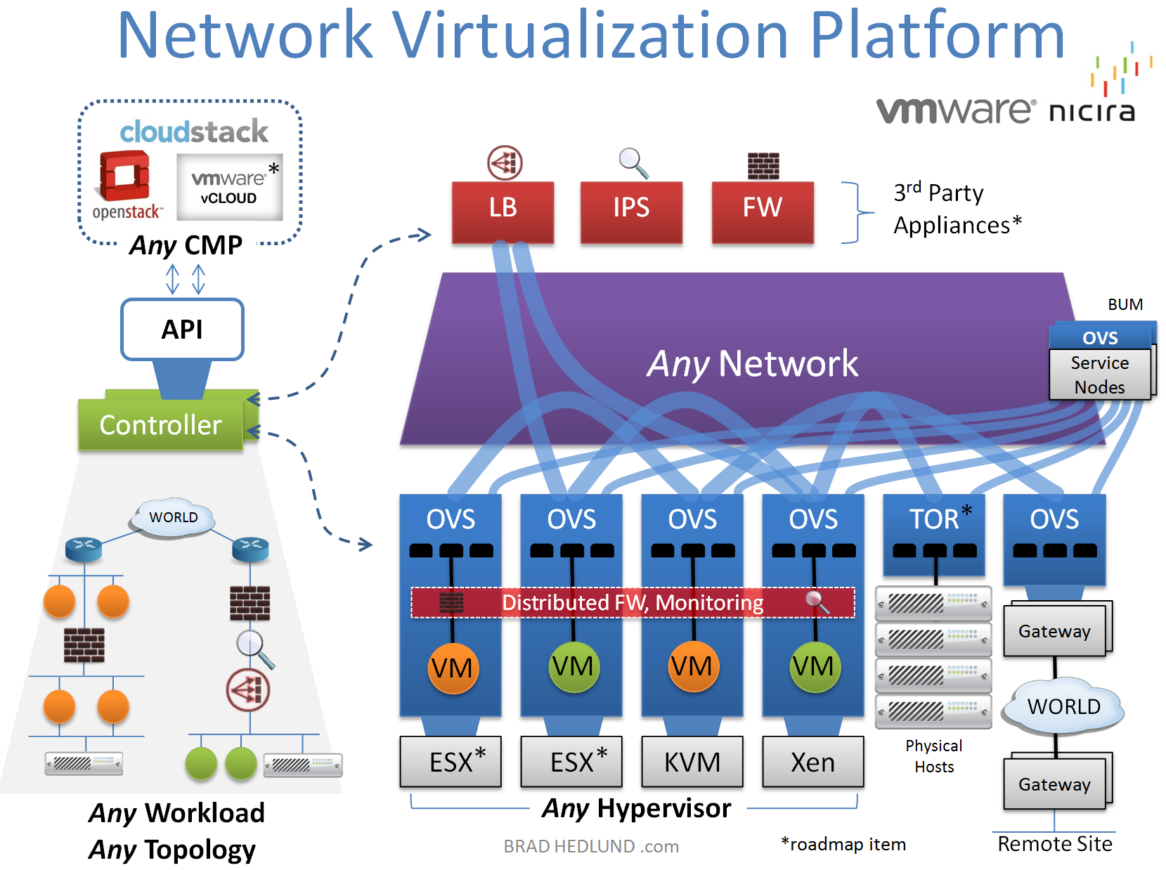 Network Virtualization: a next generation modular platform for the