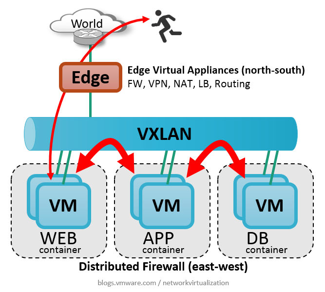 What is a Distributed Firewall? | Network Virtualization