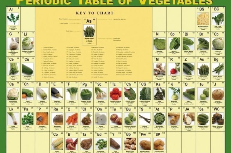 Tabla peridica de los alimentos pot store tabla peridica de los alimentos urtaz Images