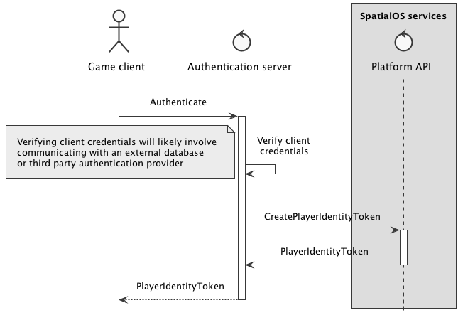 Authentication Flow Diagram