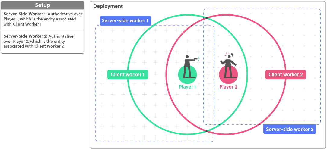 Diagram of workers not having overlap.
