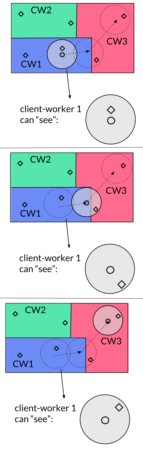 Client-worker diagram