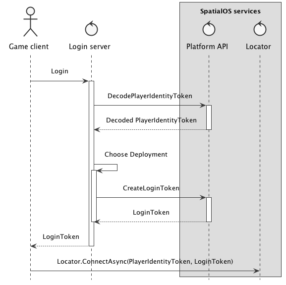 Login Flow Diagram