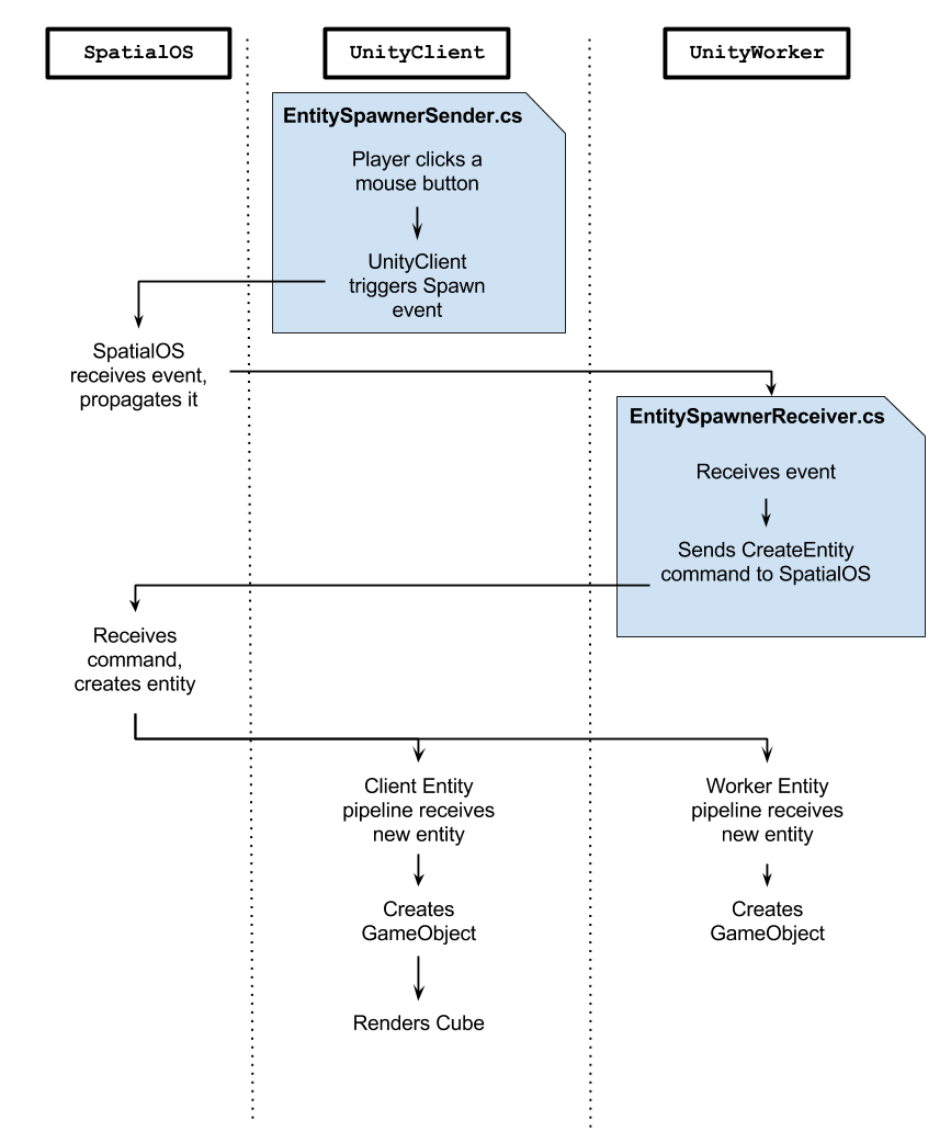 Run-time entity creation sequence diagram