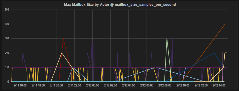Max Mailbox Size By Actor
