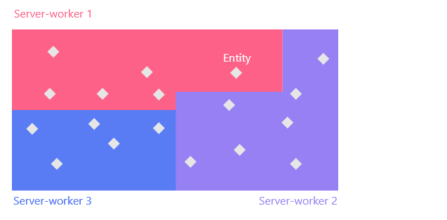 Server-workers on the world