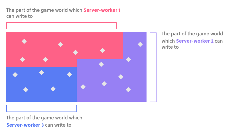 Server-workers: area of authority