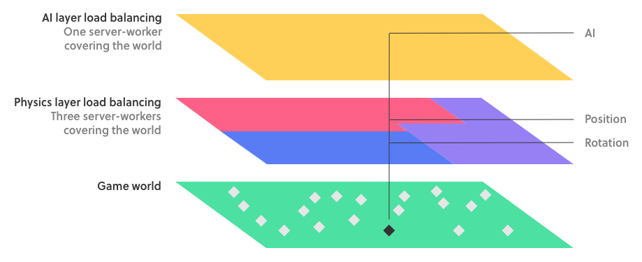 Layers of server-workers: flat view