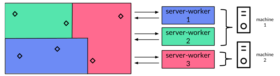 Server-workers with the world