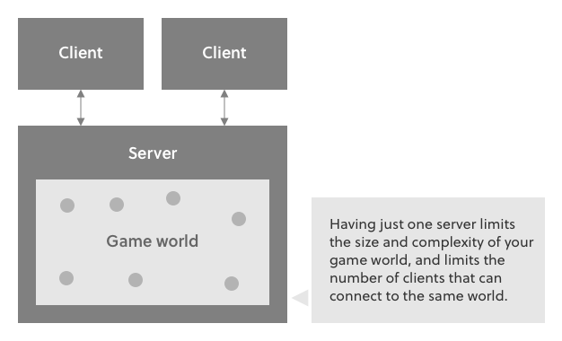 The traditional client-server model